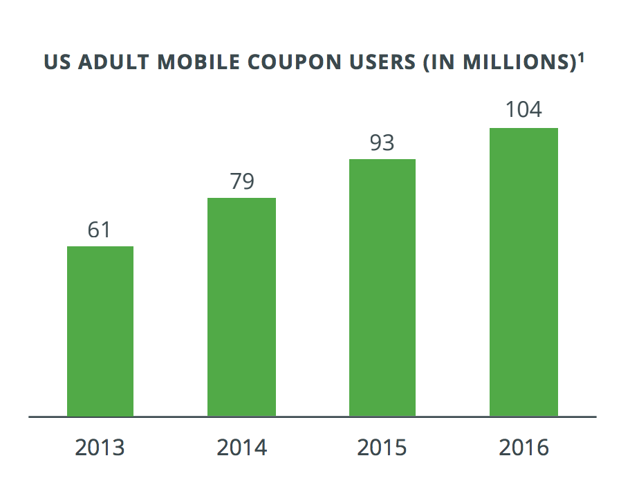 statistics show text messaging for business is on the rise